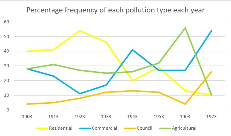 Line graph showing the percentage of four different types of pollution (residential, commercial, council and agricultural) in the Thames River from 1903 to 1973.