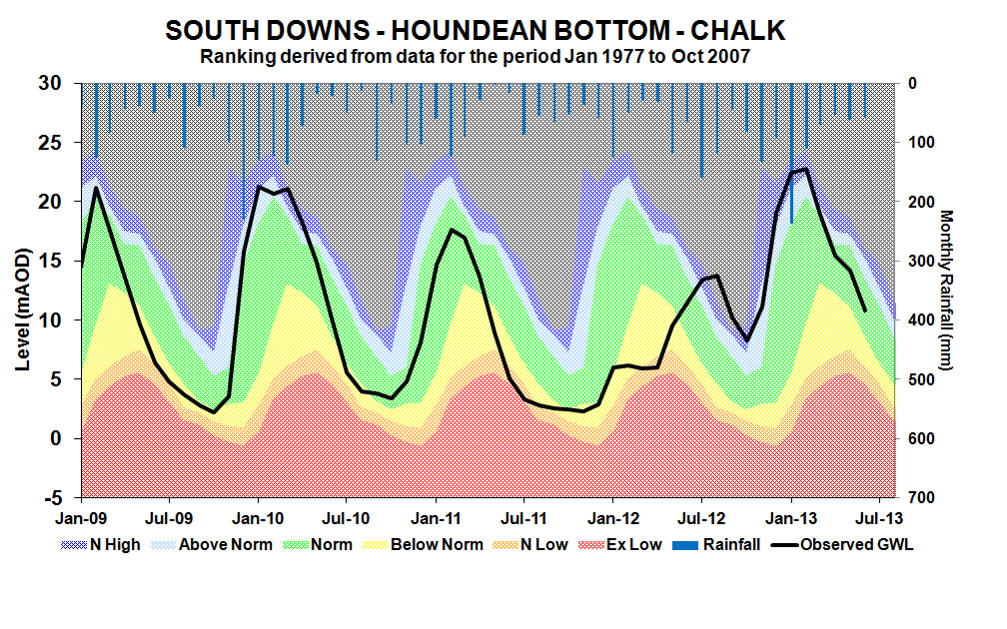 A graph displaying the water levels at Houndean Bottom from January 2009 to January 2013