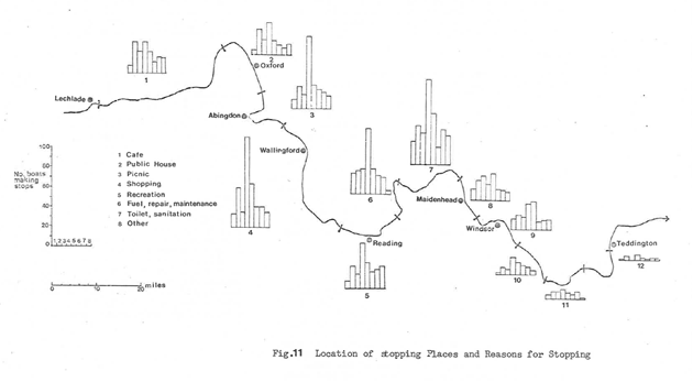 Bar graph showing the location of stopping places along the Thames and the reasons for stopping, including scale showing miles and a key with the different activities.